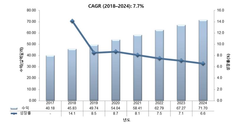 글로벌 CRO 시장 및 전망.PNG