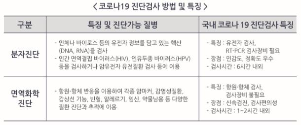 코로나19 진단검사 방법 및 특징.PNG