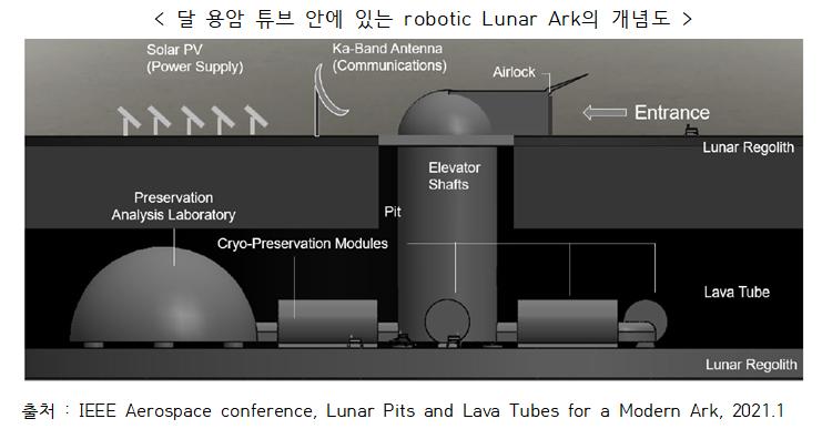 670만 종의 지구 생물자원, 달(moon) 저장 계획 제안 -2.png