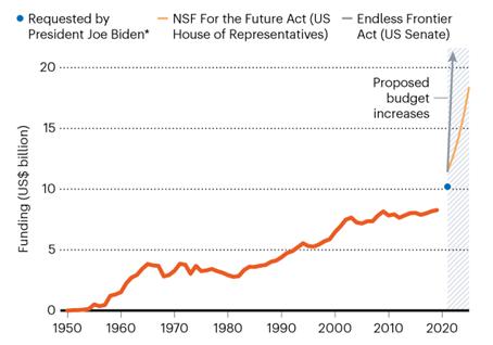 바이든 행정부, 미국의회(상원, 하원), 미국 NSF 역할 확대와 예산 증액 제안.png