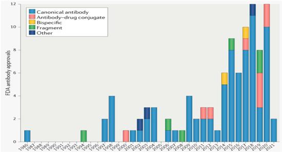 미국 FDA, 100번째 단일클론 항체 승인.png