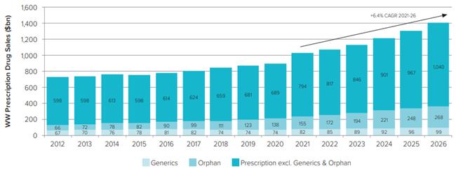 글로벌 바이오제약 산업 2021 프리뷰 및 2026 전망.png